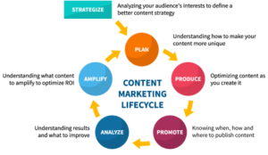 Content-Marketing-Lifecycle-2019-AlchemyLeads Search Marketing