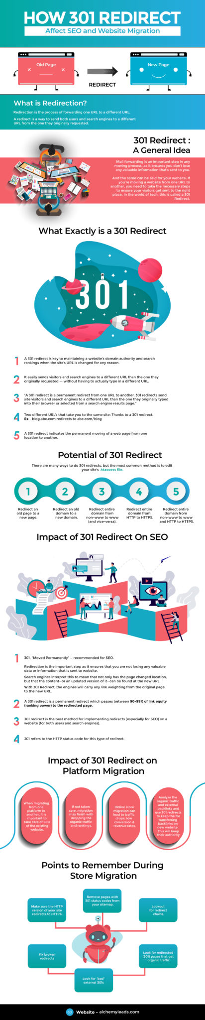An SEO Guide to Proper 301 Redirect Planning & Implementation During Major Site Migrations to Avoid Traffic Losses