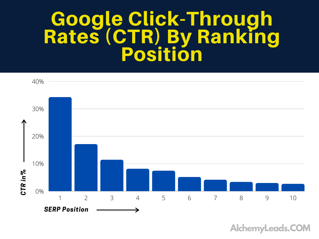 Google Click-Through Rates (CTR) By Ranking Position