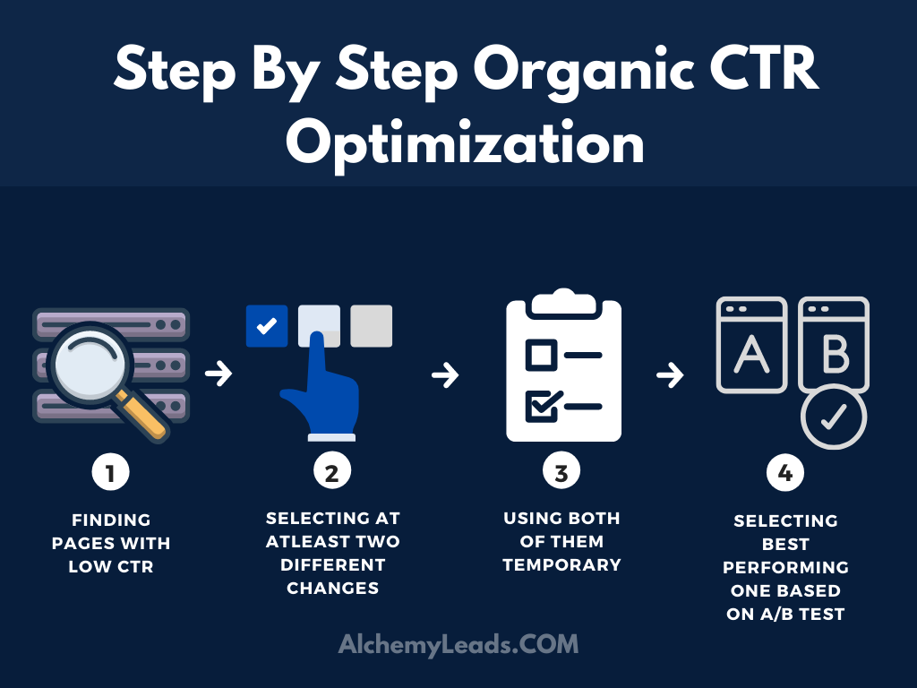 How To Improve Organic CTR