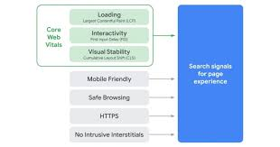http signals for page web experience in core web vitals